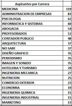 20-carreras-mas-elegidas-2016