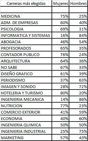 Porcentaje de Elecciones por sexo