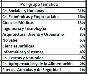 Elección de Carreras por Grupo Temático año 2016