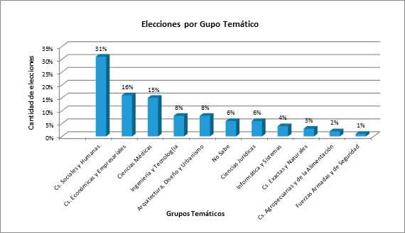 Cantidad de Elección de Carreras por Grupo Temático año 2016
